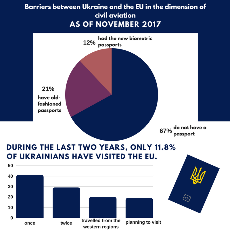 Barriers between Ukraine and the EU in the dimension of